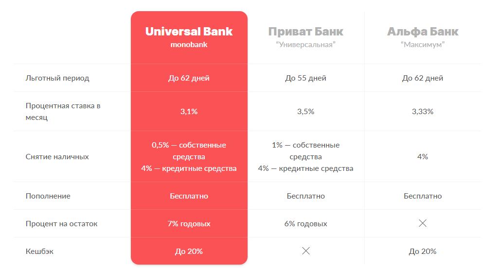 Сравнение монобанк с приватбанком